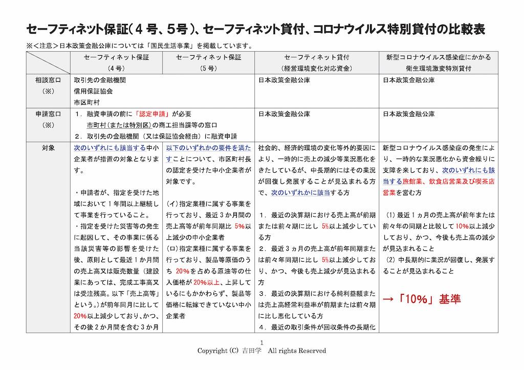 コロナ対策制度比較表_01